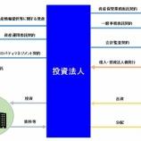 『J-REITの仕組み・投資法人スキーム』の画像
