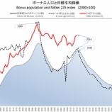 『支出の波から今後の日経平均株価の株価チャートを予測すると、日本も株価暴落を止められない。ラストサムライ!』の画像