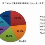 『大企業ほど「効果あり」=Twitterの企業利用調査【湯川】』の画像