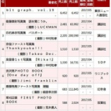 『白石麻衣 2nd写真集 ついに売上『20万部』を突破した模様!!!』の画像