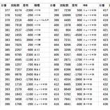 『ZENT女化 9/9 全台差枚』の画像