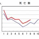 【隠蔽】死者が少ない夏の8月でも日本の死者数が6千人以上増える!