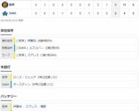 セ・リーグ DB 2-5 T[8/18] 阪神逆転勝利!4連勝!!伊藤将司8回2失点6勝目 ロハス2号HR!!