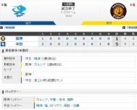 セ・リーグ D5-1T[8/12] 阪神、苦手初物の梅津にプロ初勝利献上。投打振るわずナゴヤドーム5連敗。