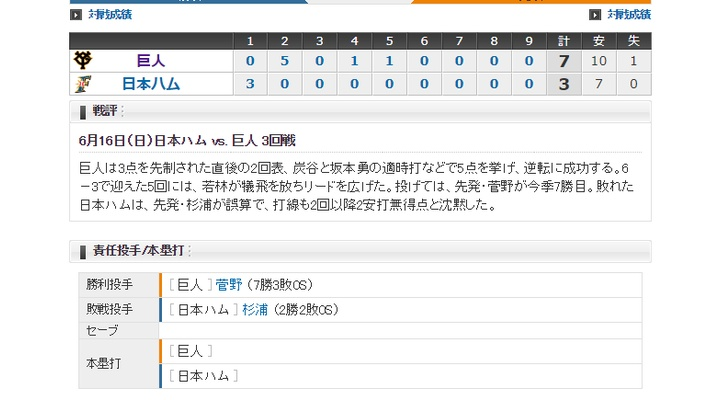 【 巨人試合結果!】< 巨 7-3 日 > 巨人連勝! 先発・菅野7回3失点で7勝目!8回マシソン・9回中川が0封!打線も10安打7得点!