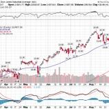 『【8月雇用統計】15万6000人増と予想を下回るものの、株式市場が堅調に推移したワケ』の画像
