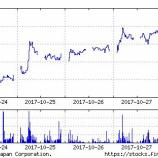『ラック(3857)「セキュアIoTプラットフォーム」市場へ向け資本提携』の画像