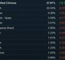 【朗報】日本のPCゲーム人口、PS5のおかげで90万人も増えていたwwwwwwwwwwww