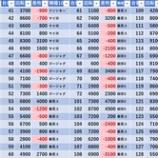 『3/3 エスパス渋谷スロ館 旧イベ』の画像