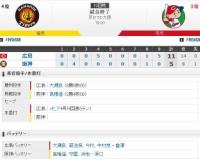 セ・リーグ T5-11C[8/9] 阪神、4点リード守れず逆転負け…再び借金6