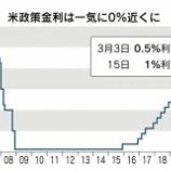 『【朗報】アメリカ株のバブルが来る!FRBが物価上昇率2%超を容認、株価上昇のブーストとなる。』の画像