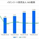 『イオンリート投資法人の第11期(2018年7月期)決算・一口当たり分配金は2,956円』の画像