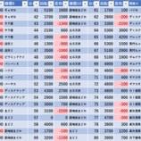 『11/18 ヒノマル新丸子西口スロ館 50→46枚、16時開店』の画像