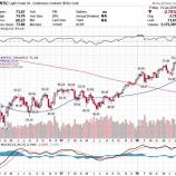 『【原油】供給不安でエネルギー株に追い風か』の画像