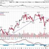 『【米銀決算】JPモルガンとWファーゴ、予想を上回る好決算も株価は明暗分かれる』の画像