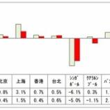 『日本不動産研究所-2016.10月国際不動産価格賃料指数』の画像
