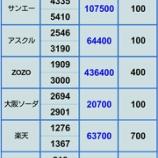 『【楽天の評価損減少中 ②】 6月17日 ポジション』の画像