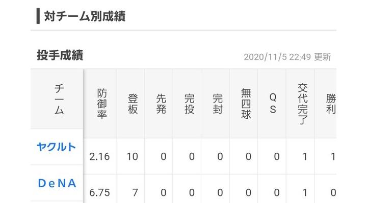 【悲報】巨人・高梨の月別防御率…