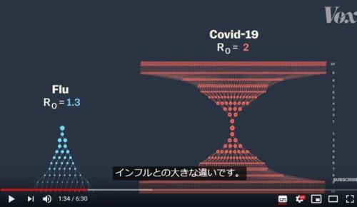 新型コロナとインフルの感染力の違いをわかりやすく解説した映像が話題に(海外の反応)