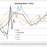 『SPENDING WAVE OF CHINA』の画像