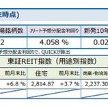 『しんきんアセットマネジメントJ-REITマーケットレポート2020年12月』の画像