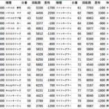 『エスパス新小岩 20スロ全台差枚 パチスロデータ』の画像