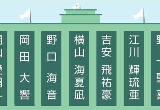 【高校野球】令和初の甲子園、キラキラネームがいっぱい…三亜土(さあど)、奨人(しょうと)、千太(せんた)、輝琉亜(きるあ)