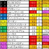 『2018 第23回 NHKマイルカップ 解析 - 爆穴爆誕 -』の画像
