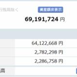 『【運用状況】2019年8月末の資産総額は6920万円でした!』の画像