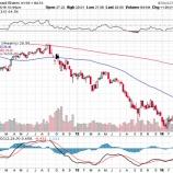 『ドル安で新興国株が買われる理由』の画像