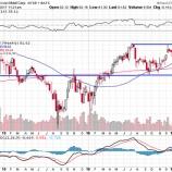 『原油価格低迷している時ほど積極的に投資しているエネルギー株を買え!』の画像