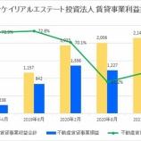 『サンケイリアルエステート投資法人・第4期(2021年2月期)決算・一口当たり分配金は2,849円』の画像