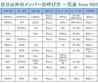 【欅坂46】ひらがなけやきちゃんの呼び方でねるが「ながる」??