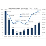 『2015 IPO総括 昨年は日本郵政とgumiショック。上場規模の小型化が今後の課題。』の画像