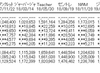 AKB48「失恋、ありがとう」2日目売上5,573枚