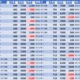 『5/11 スーパーDステーション錦糸町 時差』の画像