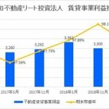 『平和不動産リート投資法人の第35期(2019年5月期)決算・一口当たり分配金は2,425円』の画像