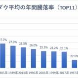 『ダウ平均、過去50年で11番目の上昇率を記録 そして2020年の相場の行方』の画像