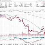 『【クソ株の明暗】GE下げ止まらず泥沼化。ウォルマートは「強い買い推奨」で上場来高値更新!』の画像
