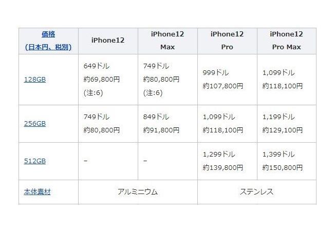 iPhone12リーク、128GB 6万9800円とお買い得