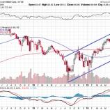 『【XOM】エクソン・モービル、予想を下回る決算で株価急落!目標価格は81ドルだ!』の画像
