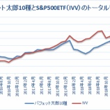 『【46カ月目】バフェット太郎10種、S&P500 ETFに9.5%ポイント下回る』の画像