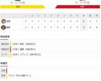 セ・リーグ T2-0C[10/21] 阪神が完封リレー マルテ復帰即V弾 青柳が8試合ぶりの7勝目