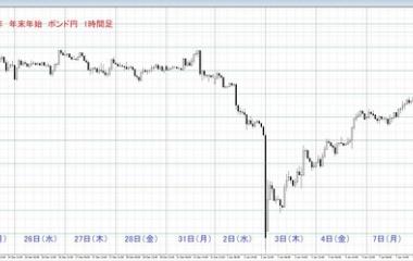 『過去5年の年末年始のチャート検証(ポンド円)』の画像