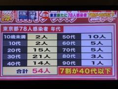 【新型コロナ】東京都の感染者78人、7割が40代以下…【号外】