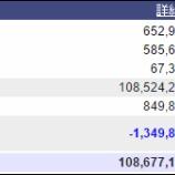 『週末(6月17日)の保有資産。1億867万。』の画像