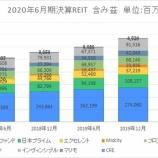『2020年6月期決算J-REIT分析③その他の分析』の画像
