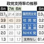 立憲、支持率減少3.9%!公明(4.5%)をも下回る!共産も減で1.3% !【時事通信世論調査】