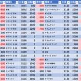 『12/7 ピーアーク竹の塚スタジオ スロパチ広告』の画像