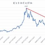 『【仮想通貨】ビットコインは底をつけたか』の画像